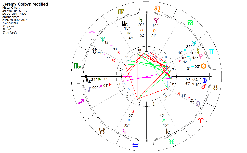jeremy corbin horoscope rectified 800x497